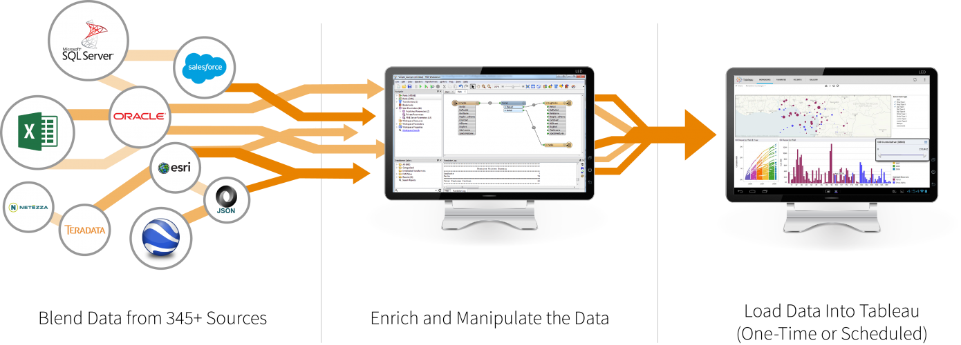 fme-to-tableau